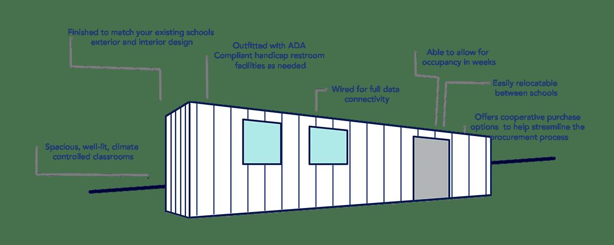 modular classroom graphic