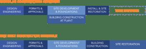 Modular Building Construction Timeline