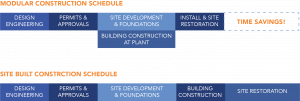 Modular Construction Schedule vs Traditional Onsite Construction